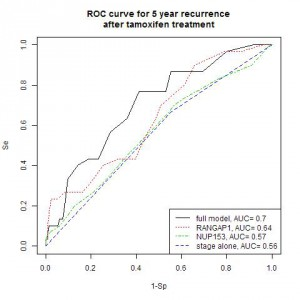 ROC curve for 5 year recurrence of breast cancer after tamoxifen, based on gene expression values