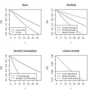 Survival curves for Duration of Hot Flashes graphs