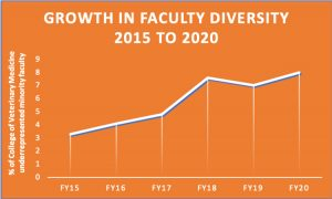 [graph of diversity in faculty]