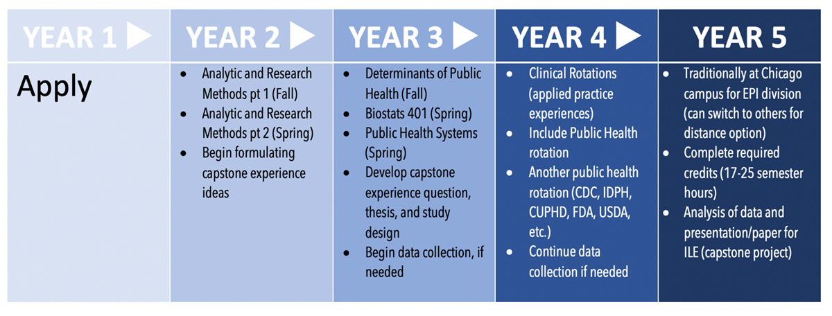 [chart listing 5 year pathway to MPH]